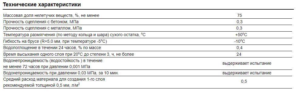 PROFIMAST Мастика гидроизоляционная Уральск